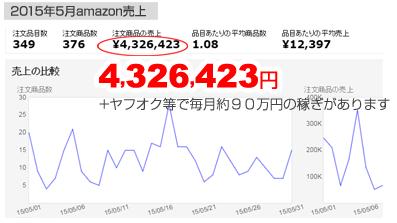 浅井式せどり塾・2015年5月売上.PNG